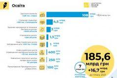 Проєкт Держбюджету-2022: на освіту передбачено 185,6 млрд гривень